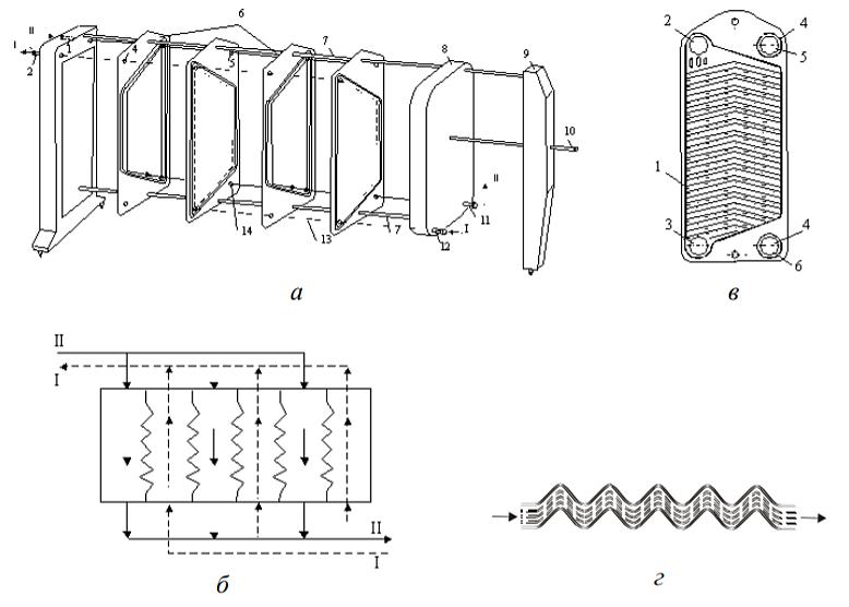 Проблемы с пластинчатыми теплообменниками Уплотнения теплообменника Ридан НН 7А Дербент