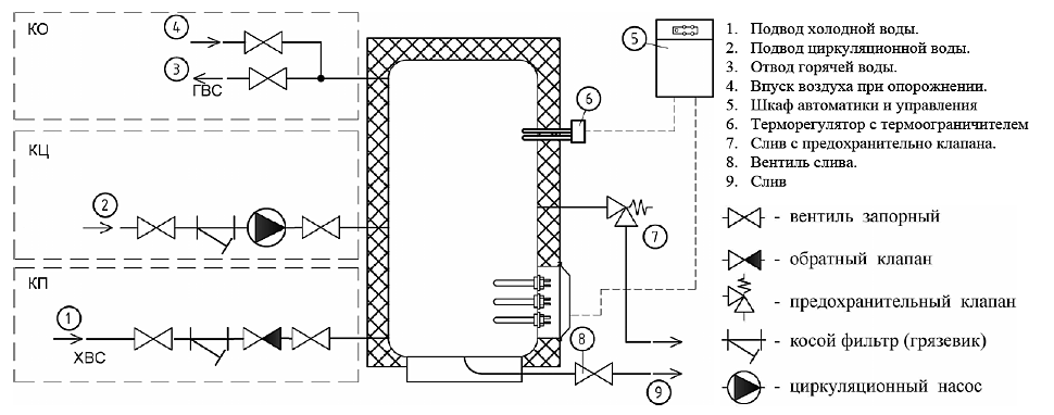 Схема подключения электрического промышленного водонагревателя